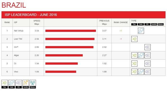 Netflix avalia a velocidade da internet no Brasil